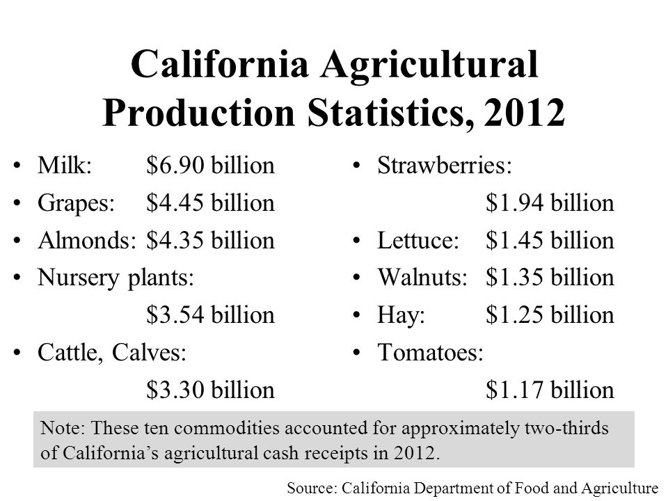 California Agricultural Production Statistics, 2012 Milk:$6.90 billion Grapes:$4.45 billion Almonds:$4.35 billion Nursery plants: $3.54 billion Cattle, Calves: $3.30 billion Source: California Department of Food and Agriculture Strawberries: $1.94 billion Lettuce:$1.45 billion Walnuts:$1.35 billion Hay:$1.25 billion Tomatoes: $1.17 billion Note: These ten commodities accounted for approximately two-thirds of California's agricultural cash receipts in 2012.