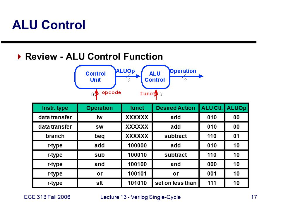 ECE 313 Fall 2006Lecture 13 - Verilog Single-Cycle17 ALU Control  Review - ALU Control Function OperationDesired Action lwadd swadd beqsubtract add subsubtract and or slt and or set on less than ALU Ctl.