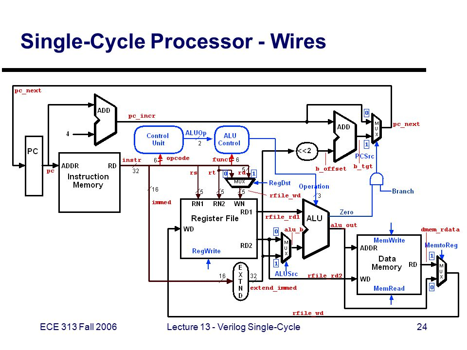 ECE 313 Fall 2006Lecture 13 - Verilog Single-Cycle24 Single-Cycle Processor - Wires