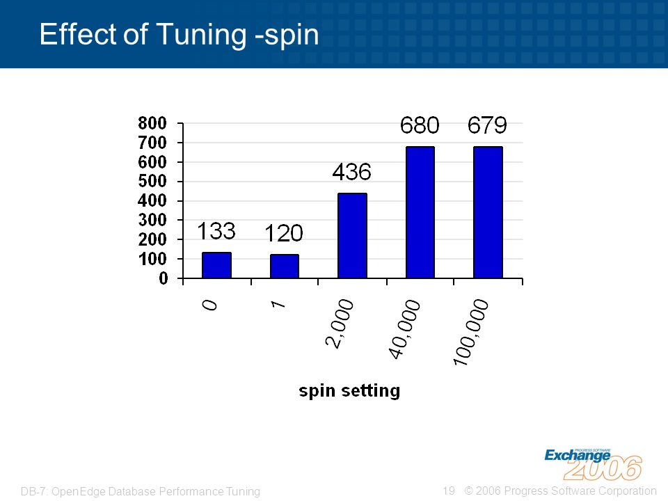 © 2006 Progress Software Corporation19 DB-7: OpenEdge Database Performance Tuning Effect of Tuning -spin