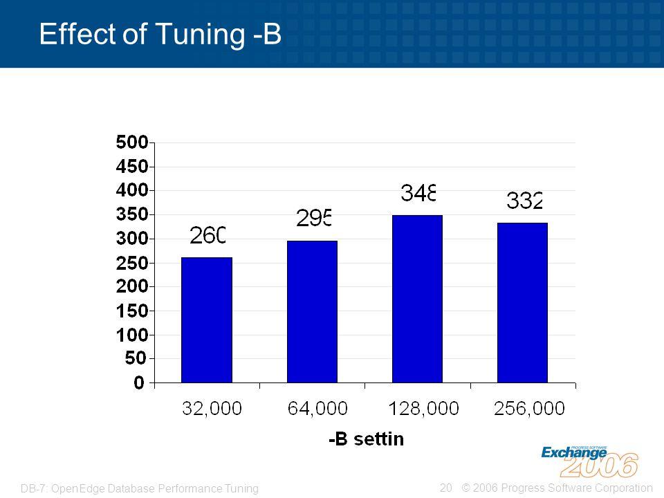 © 2006 Progress Software Corporation20 DB-7: OpenEdge Database Performance Tuning Effect of Tuning -B