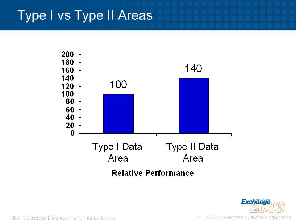 © 2006 Progress Software Corporation27 DB-7: OpenEdge Database Performance Tuning Type I vs Type II Areas