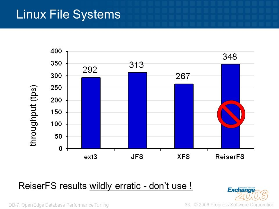 © 2006 Progress Software Corporation33 DB-7: OpenEdge Database Performance Tuning Linux File Systems ReiserFS results wildly erratic - don't use !