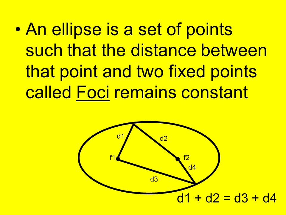 An ellipse is a set of points such that the distance between that point and two fixed points called Foci remains constant d1 d2 d3 d4 d1 + d2 = d3 + d4 f1f2