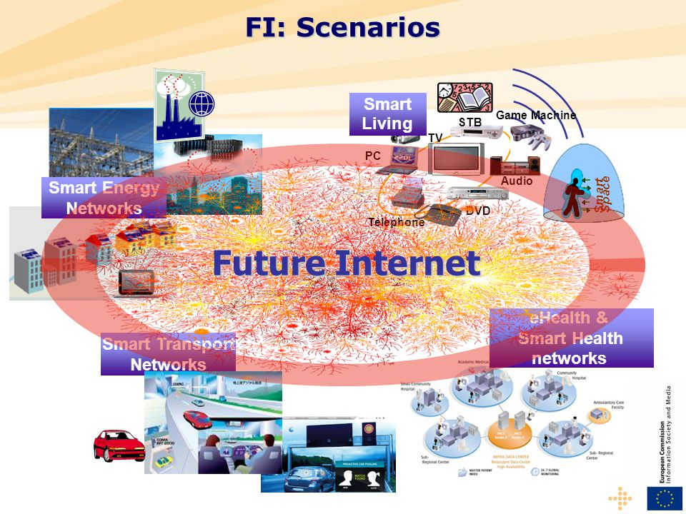 eHealth & Smart Health networks Smart Energy Networks FI: Scenarios Smart Transport Networks Game Machine Telephone PC DVD Audio TV STB DVC Smart Living S m a r t S p a c e Future Internet
