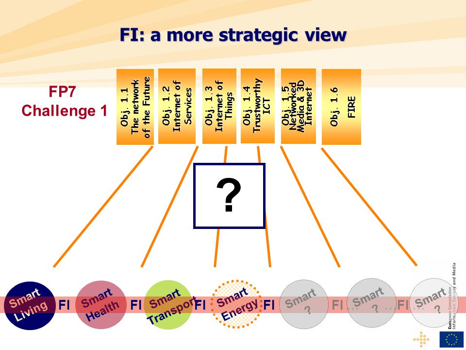 FI: a more strategic view Smart Energy Smart Living Smart Transport Smart Health FI FI FI FI FI … …FI … .