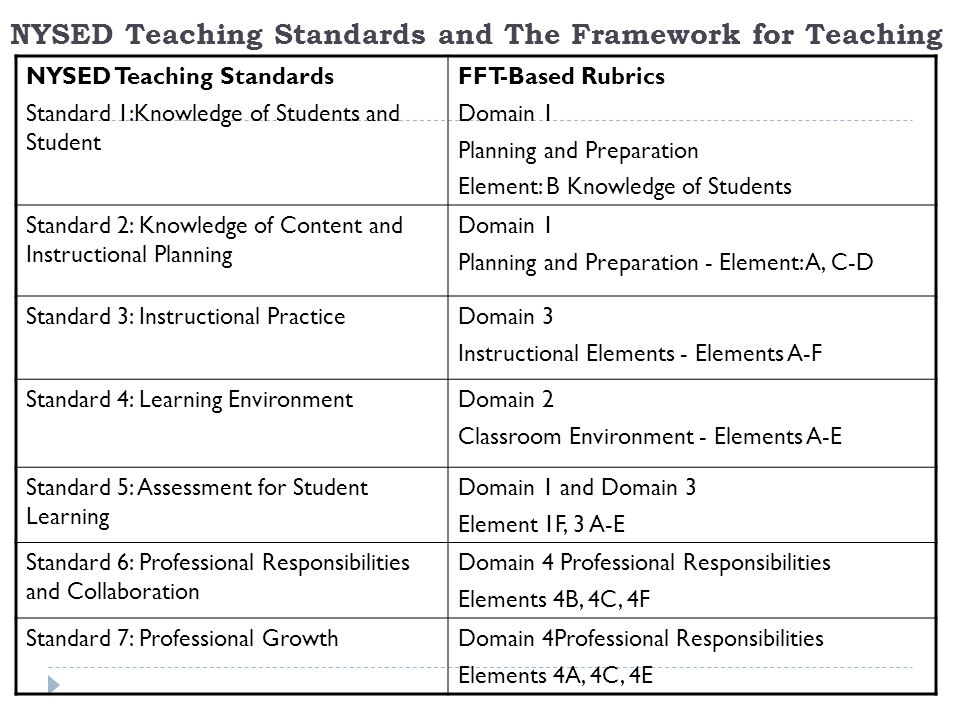 NYSED Teaching Standards and The Framework for Teaching NYSED Teaching Standards Standard 1:Knowledge of Students and Student FFT-Based Rubrics Domain