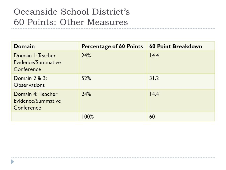 Oceanside School District's 60 Points: Other Measures DomainPercentage of 60 Points60 Point Breakdown Domain 1: Teacher Evidence/Summative Conference