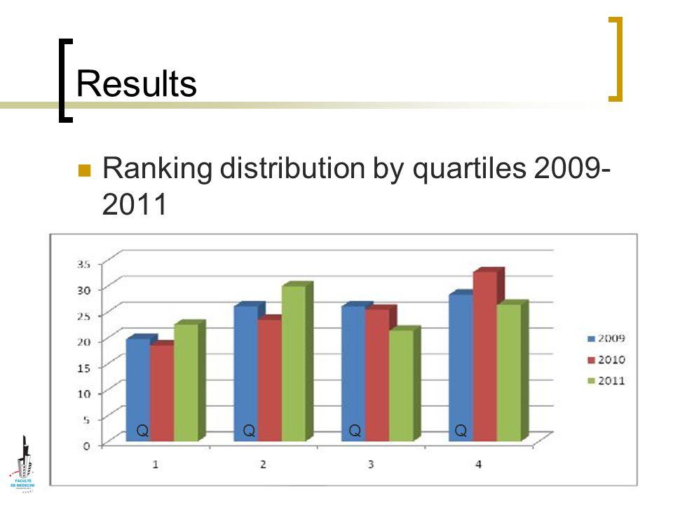 Results Ranking distribution by quartiles 2009- 2011 QQQQ