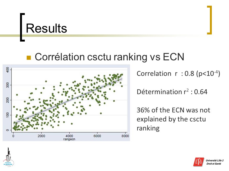 Results Corrélation csctu ranking vs ECN Correlation r : 0.8 (p<10 -4 ) Détermination r 2 : % of the ECN was not explained by the csctu ranking