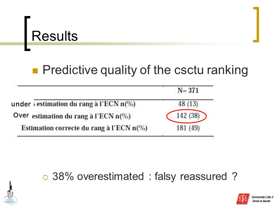Results Predictive quality of the csctu ranking  38% overestimated : falsy reassured under Over