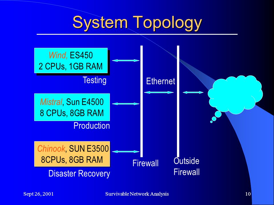 Sept 26, 2001Survivable Network Analysis10 System Topology Wind, ES450 2 CPUs, 1GB RAM Wind, ES450 2 CPUs, 1GB RAM Mistral, Sun E4500 8 CPUs, 8GB RAM Chinook, SUN E3500 8CPUs, 8GB RAM Chinook, SUN E3500 8CPUs, 8GB RAM Ethernet Outside Firewall Testing Production Disaster Recovery