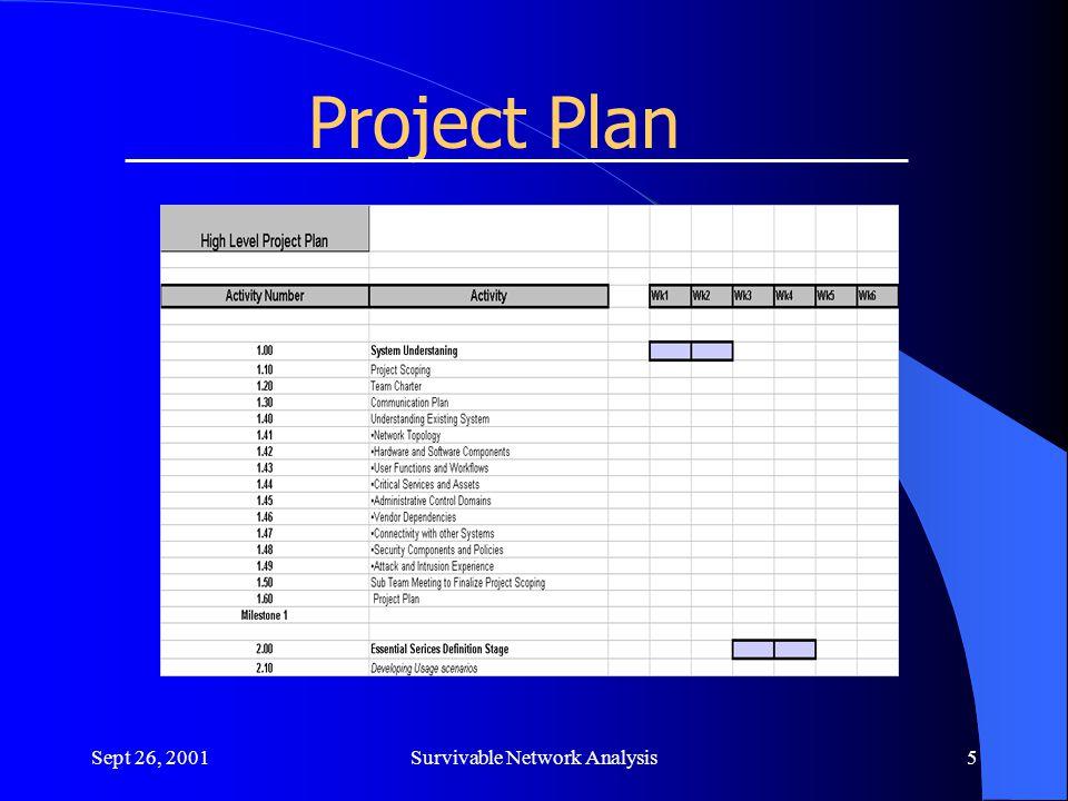 Sept 26, 2001Survivable Network Analysis6 Team Charter