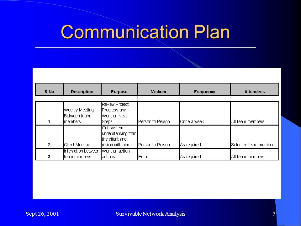 Sept 26, 2001Survivable Network Analysis7 Communication Plan
