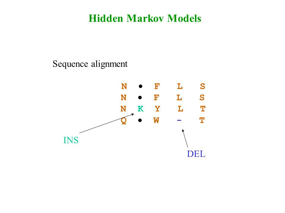 Hidden Markov Models Sequence alignment N  F L S N K Y L T Q  W - T DEL INS