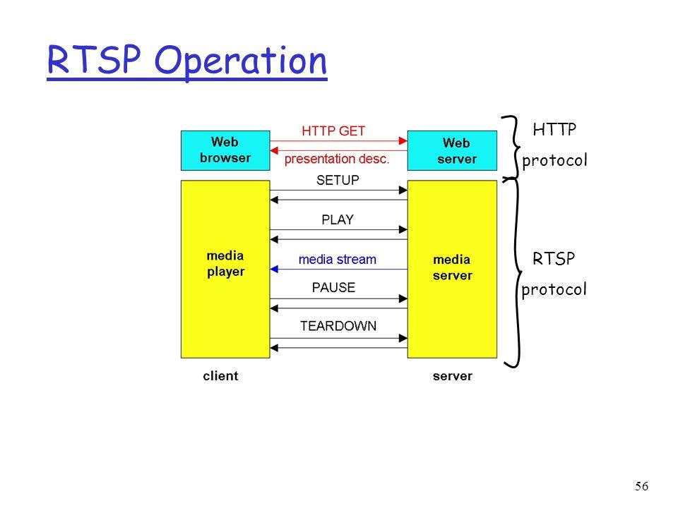 56 RTSP Operation HTTP protocol RTSP protocol