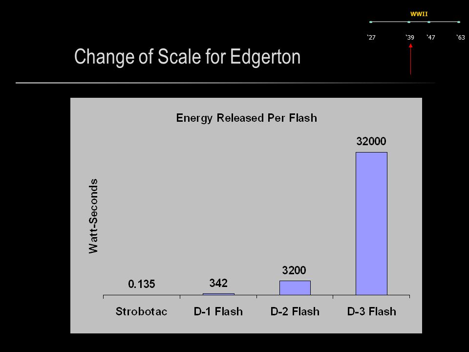 Change of Scale for Edgerton '27'63'47'39 WWII