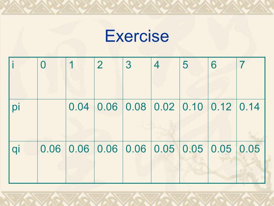 Exercise i01234567 pi0.040.060.080.020.100.120.14 qi0.06 0.05