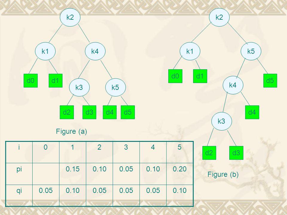 k2 k1k4 k3k5 k2 k1k5 k4 k3 d0d1 d2d3d4d5 d0d1 d2d3 d4 d5 Figure (a) Figure (b) i012345 pi0.150.100.050.100.20 qi0.050.100.05 0.10