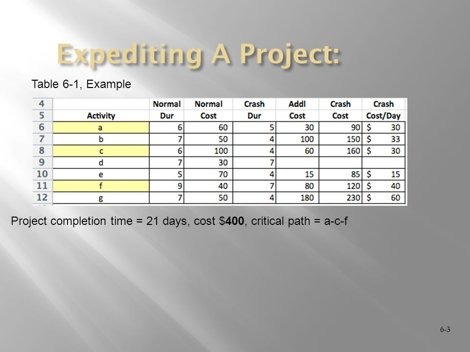 6-3 Table 6-1, Example Project completion time = 21 days, cost $400, critical path = a-c-f