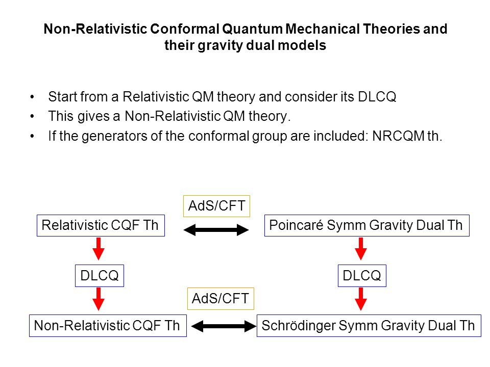 Particular interest in the DLCQ of CQFT theories with plane-wave boundary conditions, and their gravity dual description.
