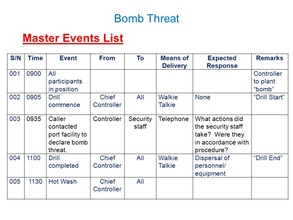 """Bomb Threat Master Events List S/NTimeEventFromToMeans of Delivery Expected Response Remarks 0010900All participants in position Controller to plant """""""
