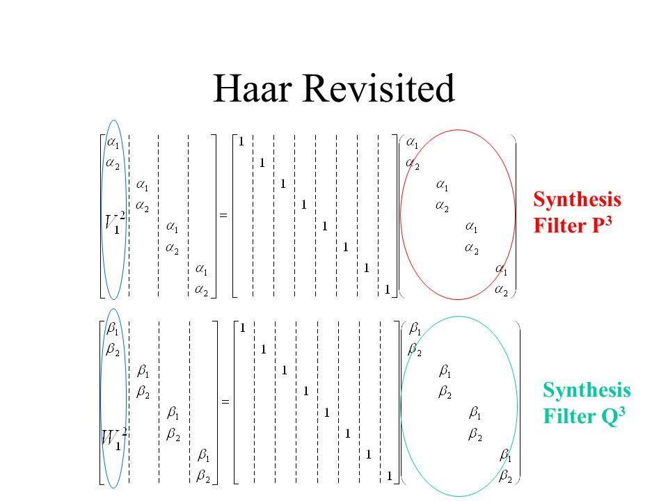 Energy Compaction (Haar vs. Daub4)
