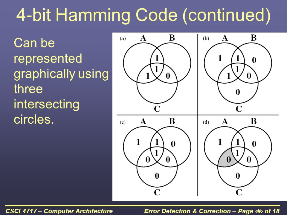 Error Detection & Correction – Page 8 of 18CSCI 4717 – Computer Architecture 4-bit Hamming Code (continued) Areas are defined as: –A and B, but not C –A and C, but not B –B and C, but not A –A and B and C Each non-intersecting area contains a parity bit to make it and the three intersecting areas in a single circle have even parity.