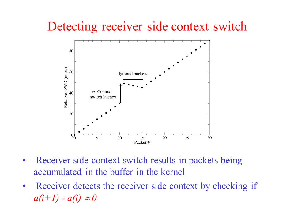 Detecting receiver side context switch Receiver side context switch results in packets being accumulated in the buffer in the kernel Receiver detects the receiver side context by checking if a(i+1) - a(i)  0