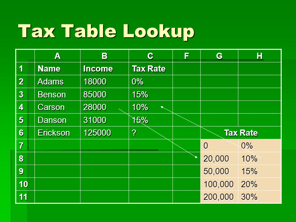 Tax Table Lookup ABCFGH 1NameIncome Tax Rate 2Adams180000% 3Benson8500015% 4Carson2800010% 5Danson3100015% 6Erickson125000? 700% 820,00010% 950,00015%