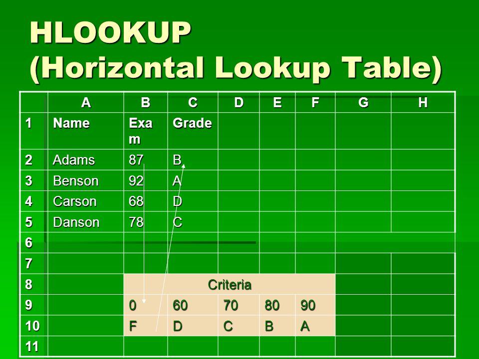 HLOOKUP (Horizontal Lookup Table) ABCDEFGH 1Name Exa m Grade 2Adams87B 3Benson92A 4Carson68D 5Danson78C 6 7 8Criteria 9060708090 10FDCBA 11