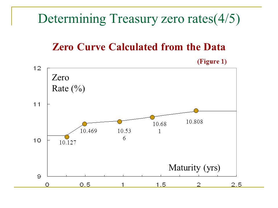 Determining Treasury zero rates(4/5) Zero Curve Calculated from the Data (Figure 1) Zero Rate (%) Maturity (yrs) 10.127 10.46910.53 6 10.68 1 10.808