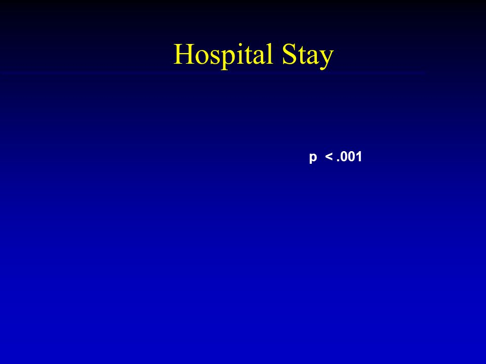 Hospital Stay p <.001