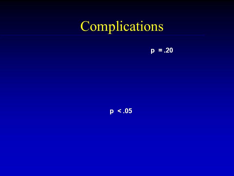 Complications p =.20 p <.05