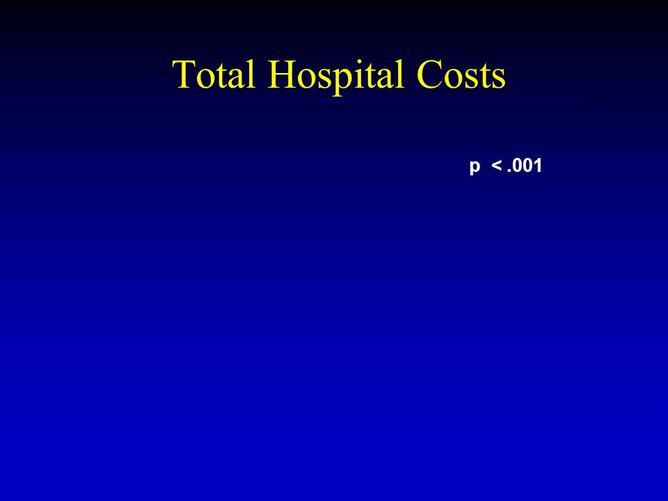Total Hospital Costs p <.001