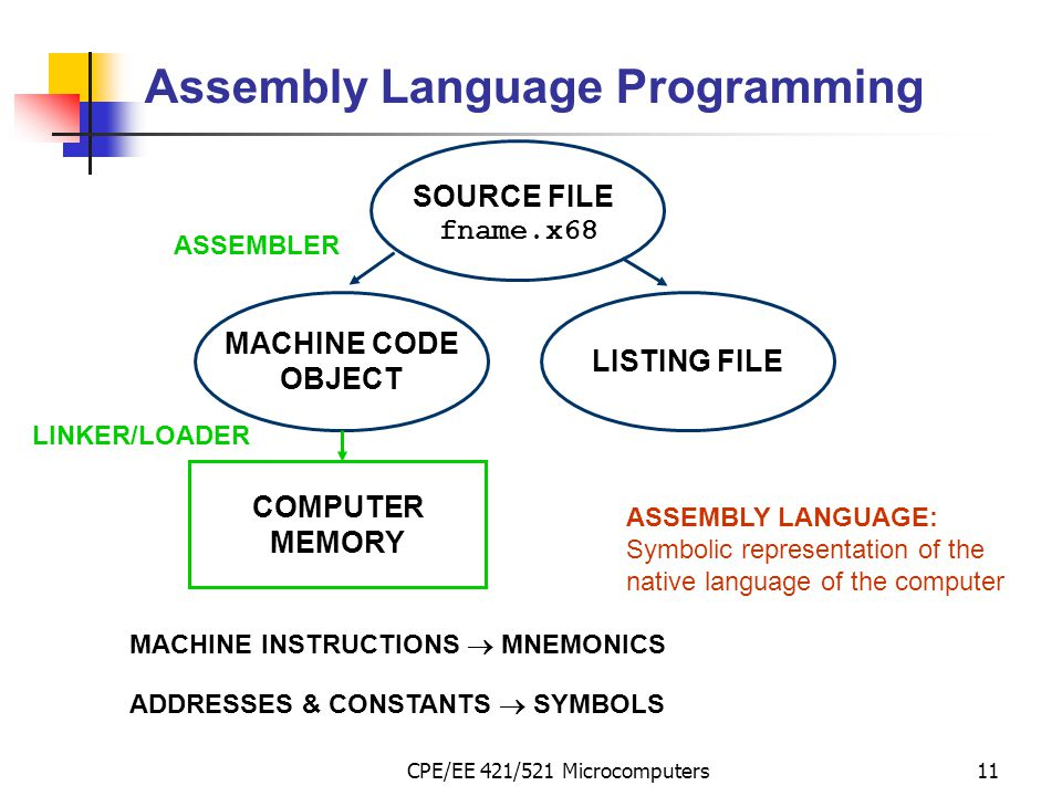 CPE/EE 421/521 Microcomputers11 Assembly Language Programming SOURCE FILE fname.x68 MACHINE CODE OBJECT LISTING FILE COMPUTER MEMORY ASSEMBLY LANGUAGE