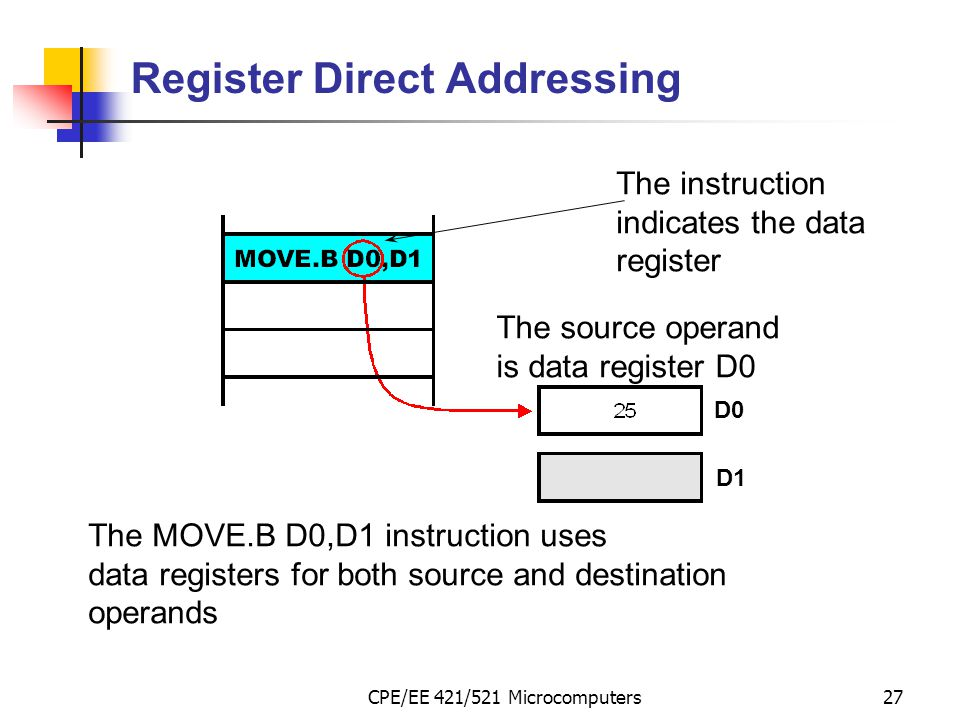CPE/EE 421/521 Microcomputers27 The MOVE.B D0,D1 instruction uses data registers for both source and destination operands The source operand is data r