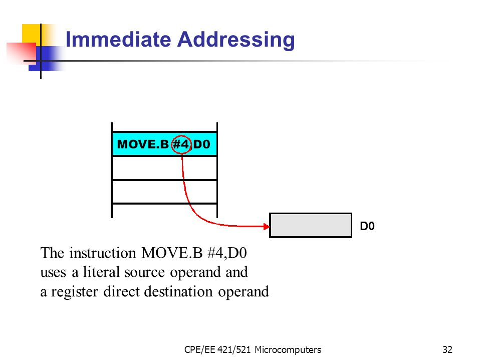 CPE/EE 421/521 Microcomputers32 Immediate Addressing The instruction MOVE.B #4,D0 uses a literal source operand and a register direct destination oper