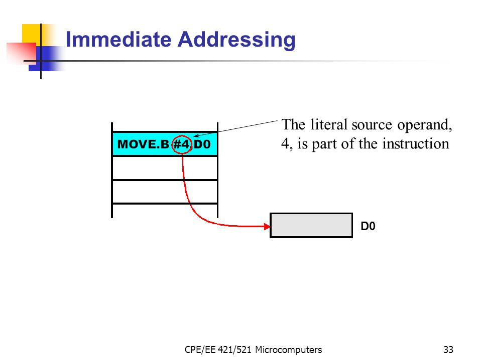 CPE/EE 421/521 Microcomputers33 The literal source operand, 4, is part of the instruction D0 Immediate Addressing