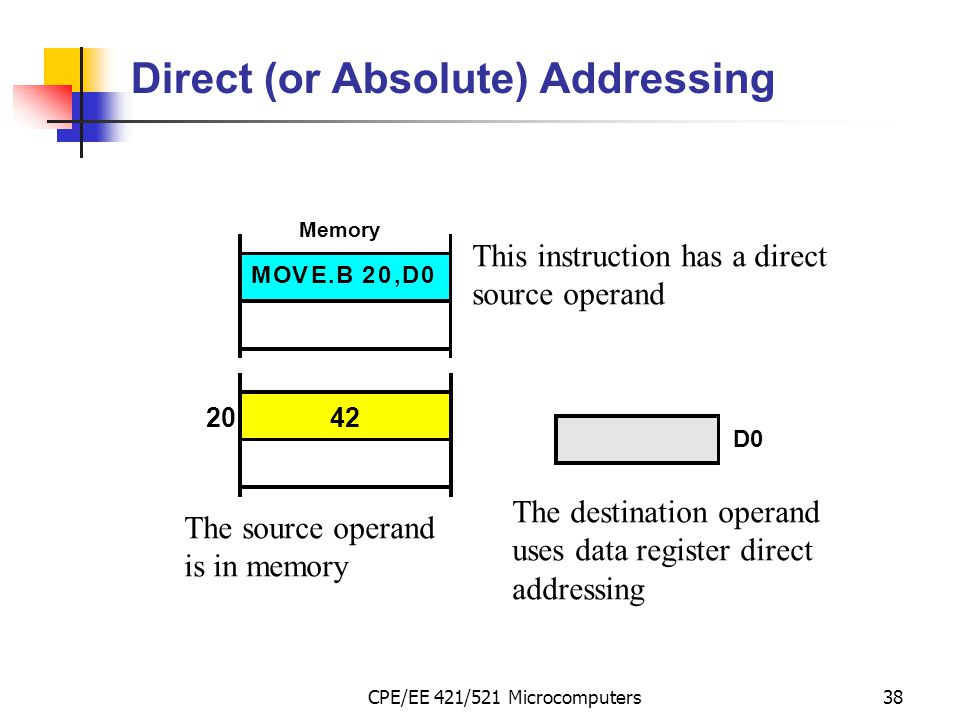 CPE/EE 421/521 Microcomputers38 Direct (or Absolute) Addressing MOVE.B20,D0 20 Memory This instruction has a direct source operand The source operand