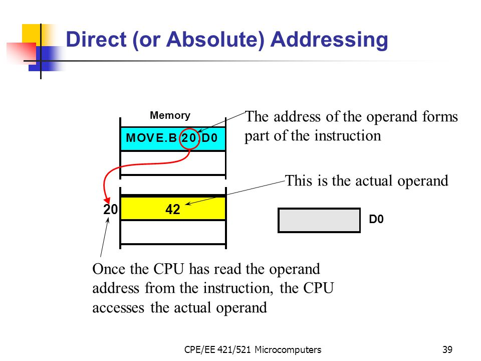 CPE/EE 421/521 Microcomputers39 Direct (or Absolute) Addressing MOVE.B20,D0 The address of the operand forms part of the instruction Once the CPU has