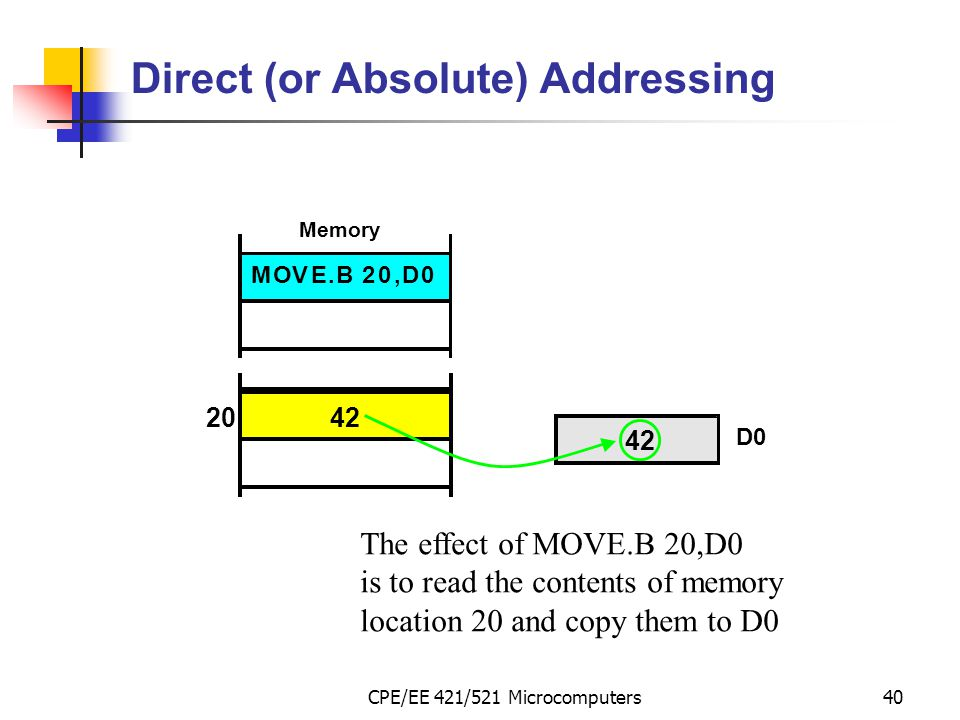 CPE/EE 421/521 Microcomputers40 Direct (or Absolute) Addressing MOVE.B20,D0 The effect of MOVE.B 20,D0 is to read the contents of memory location 20 a
