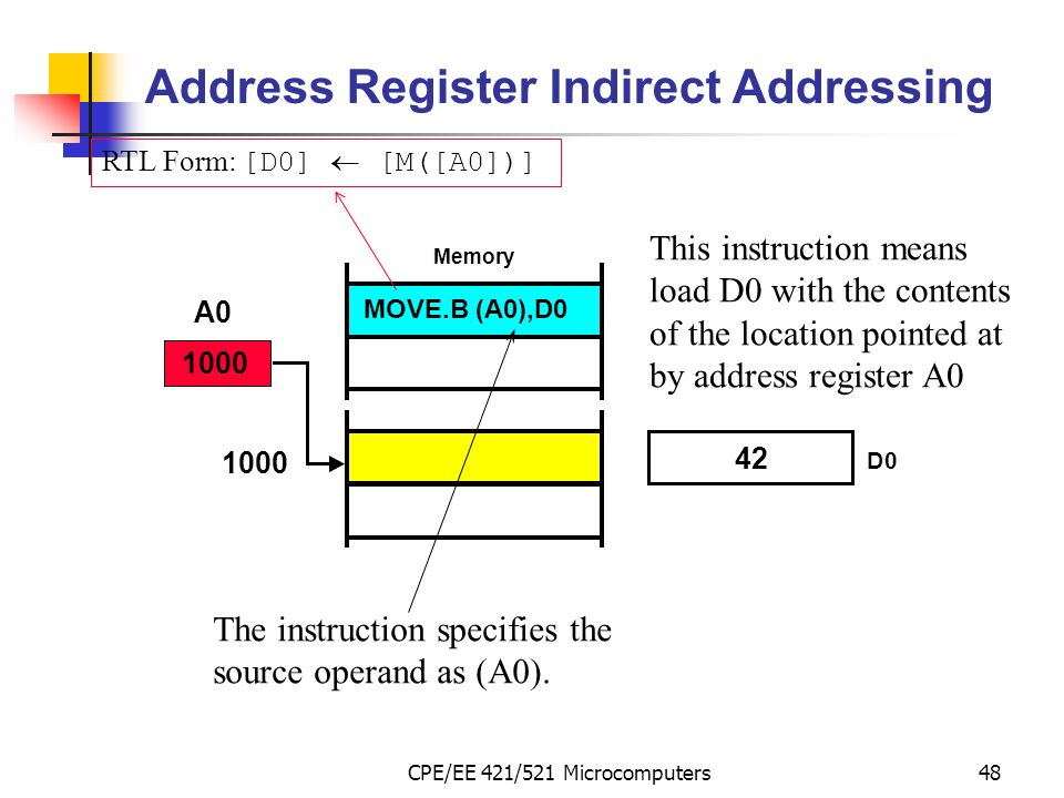 CPE/EE 421/521 Microcomputers48 Address Register Indirect Addressing This instruction means load D0 with the contents of the location pointed at by ad