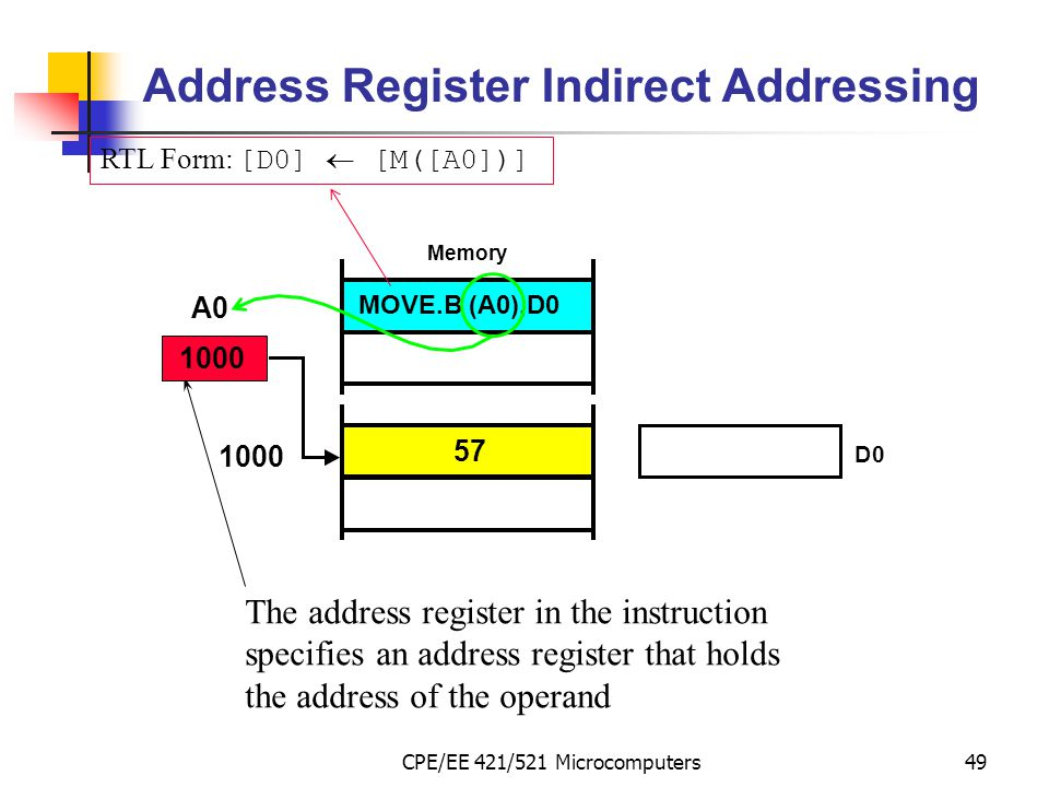 CPE/EE 421/521 Microcomputers49 Address Register Indirect Addressing The address register in the instruction specifies an address register that holds