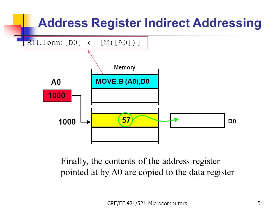 CPE/EE 421/521 Microcomputers51 Address Register Indirect Addressing Finally, the contents of the address register pointed at by A0 are copied to the