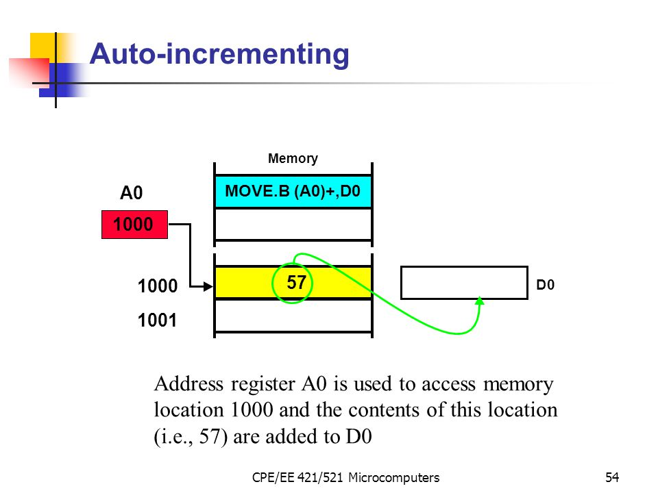 CPE/EE 421/521 Microcomputers54 Auto-incrementing Address register A0 is used to access memory location 1000 and the contents of this location (i.e.,