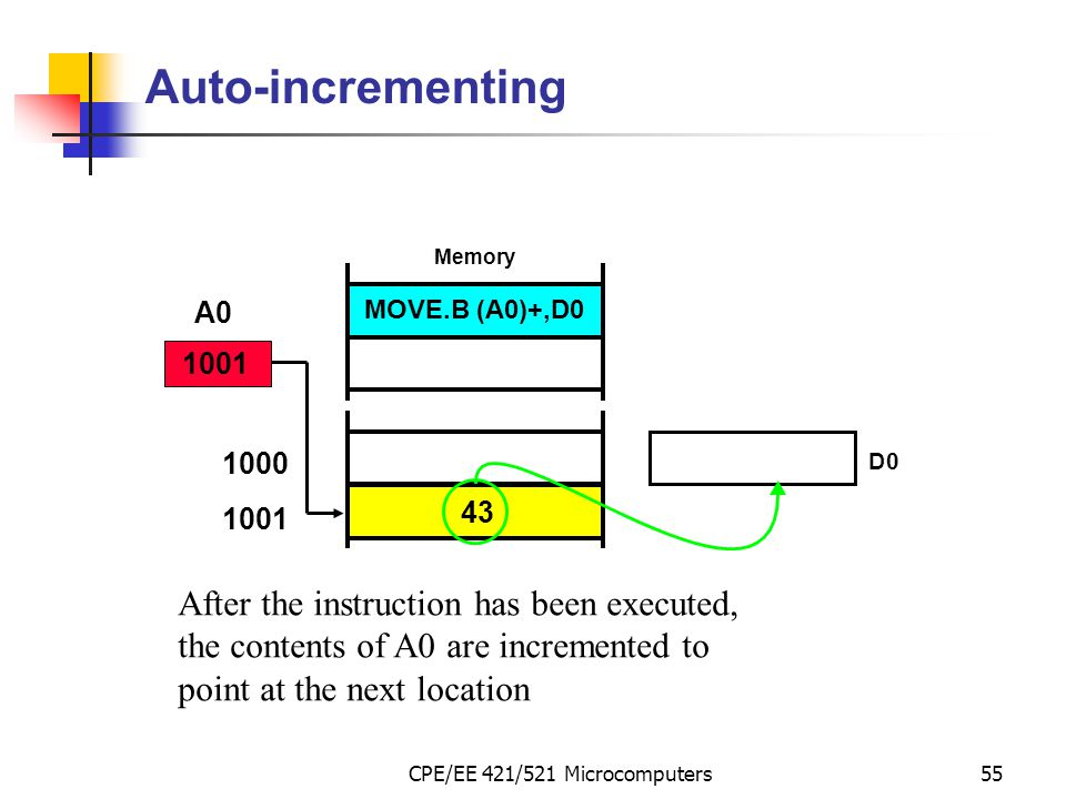 CPE/EE 421/521 Microcomputers55 Auto-incrementing After the instruction has been executed, the contents of A0 are incremented to point at the next loc