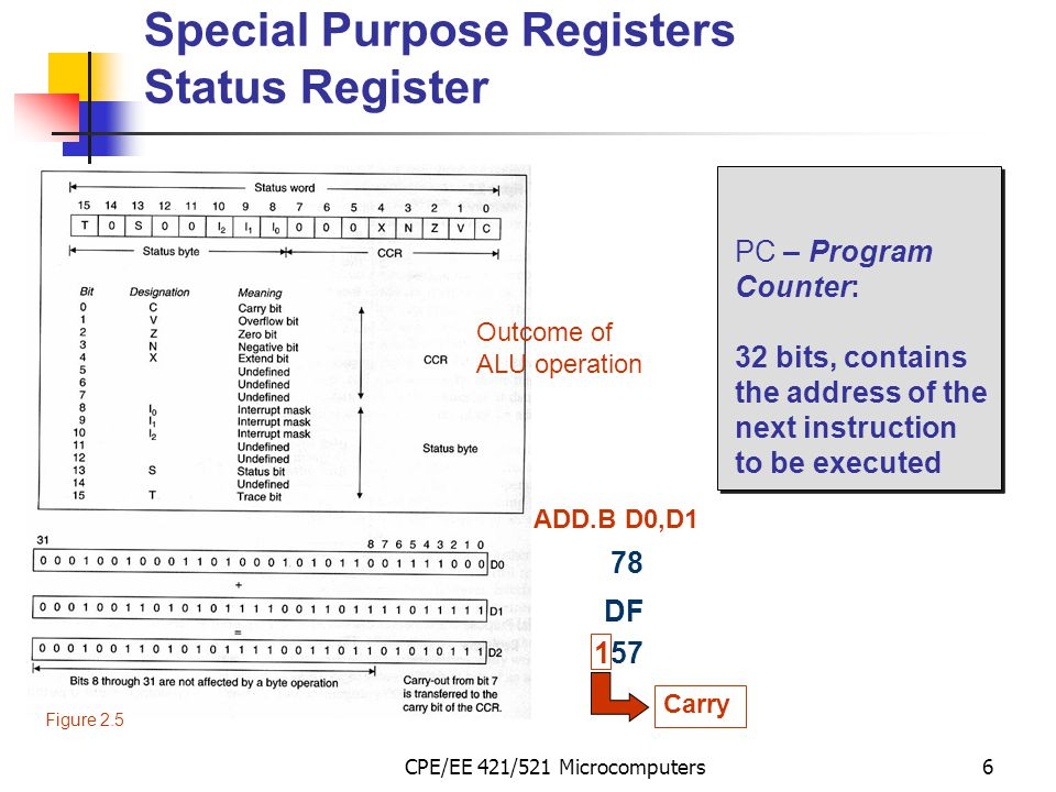 CPE/EE 421/521 Microcomputers37 Direct (or Absolute) Addressing In direct or absolute addressing, the instruction provides the address of the operand in memory.