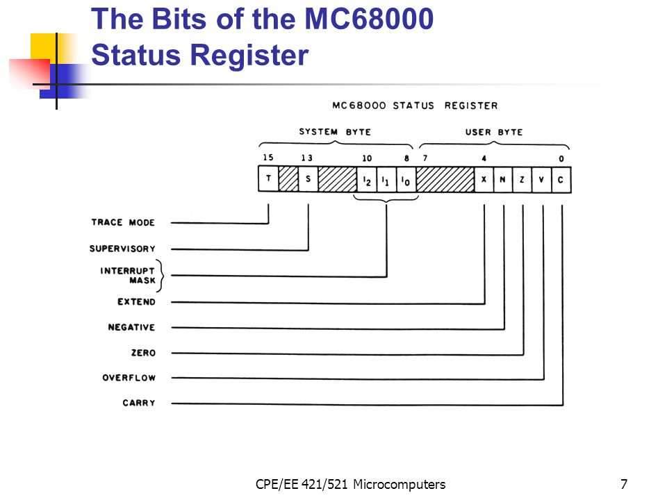 CPE/EE 421/521 Microcomputers8 C, V and X Bits of Status Register ADD.B 78 +DF 57 157 Carry C - set 40 +70 B0 1011 0000 signV - set 1011000011111111 … X - extend int a; char b; a=(int)b;