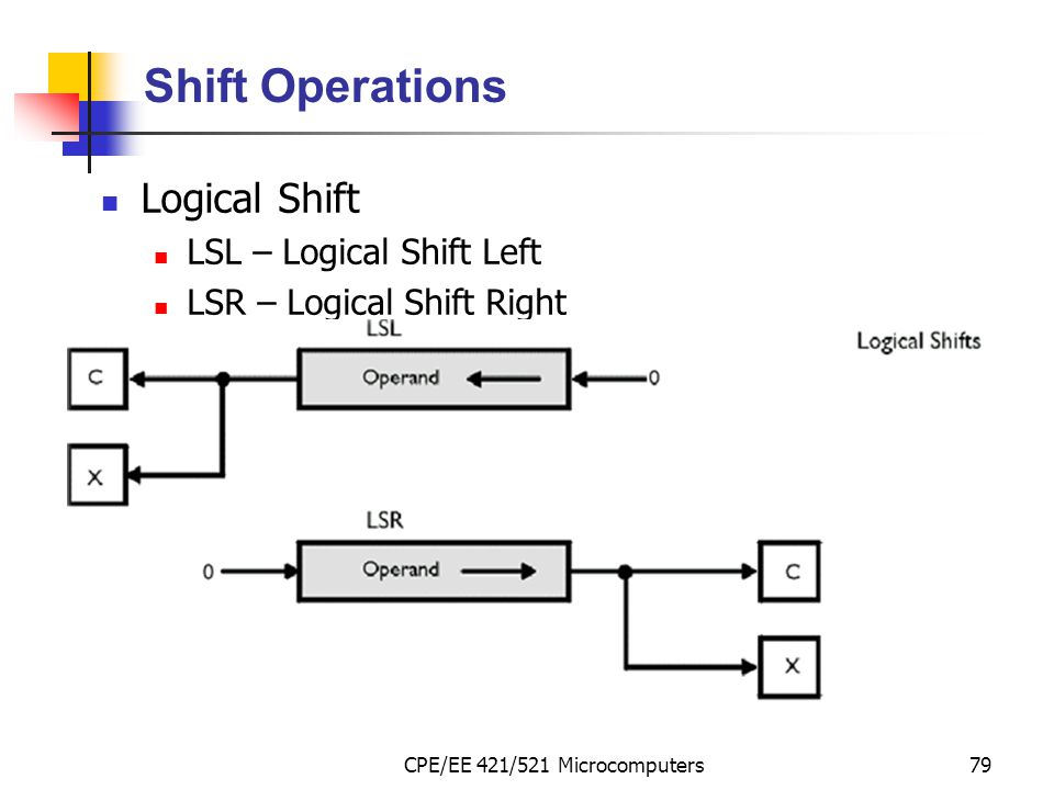 CPE/EE 421/521 Microcomputers79 Shift Operations Logical Shift LSL – Logical Shift Left LSR – Logical Shift Right